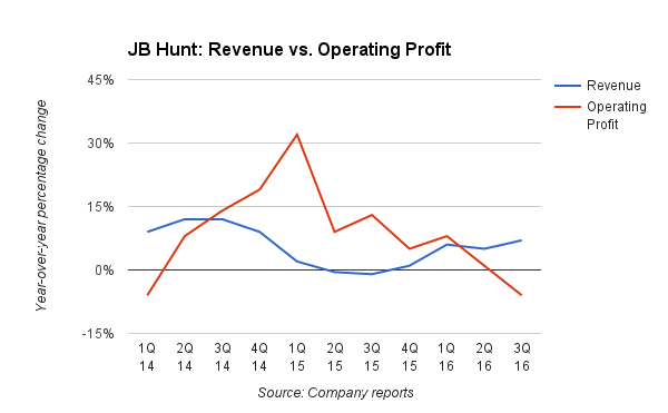 2016-10-21-jb-hunt-operating-lost