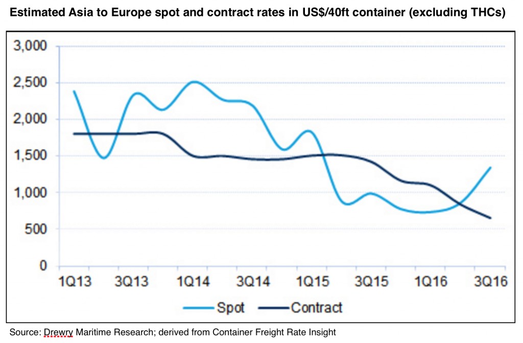 2016-10-25-estimated-asia-to-europe-spot-contract-rates-in-usd